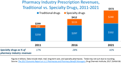 Pharmacy Industry Prescription Revenues, Traditional versus Specialty Drugs, 2011 - 2021