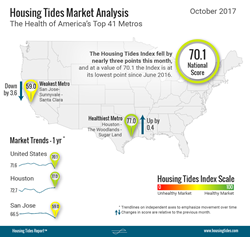 National Housing Tides Index™ Infographic - October 2017