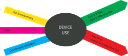 FDA Figure illustrating the usability process