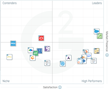 The Best CPQ Software According to G2 Crowd Fall 2017 Rankings, Based on User Reviews