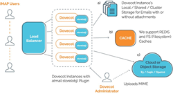 atmail object storage plugin store(obj), dovecot plugin, email hosting provider