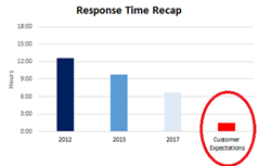 Response times in social media have dropped but are still not meeting customer expectations
