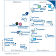 Rent Manager a Leader on FrontRunners Property Management Software Quadrant