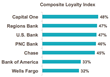 New Market Force Banking Study: Capital One Is Consumers' Favorite, But Satisfaction and Loyalty Is Down Industry-Wide