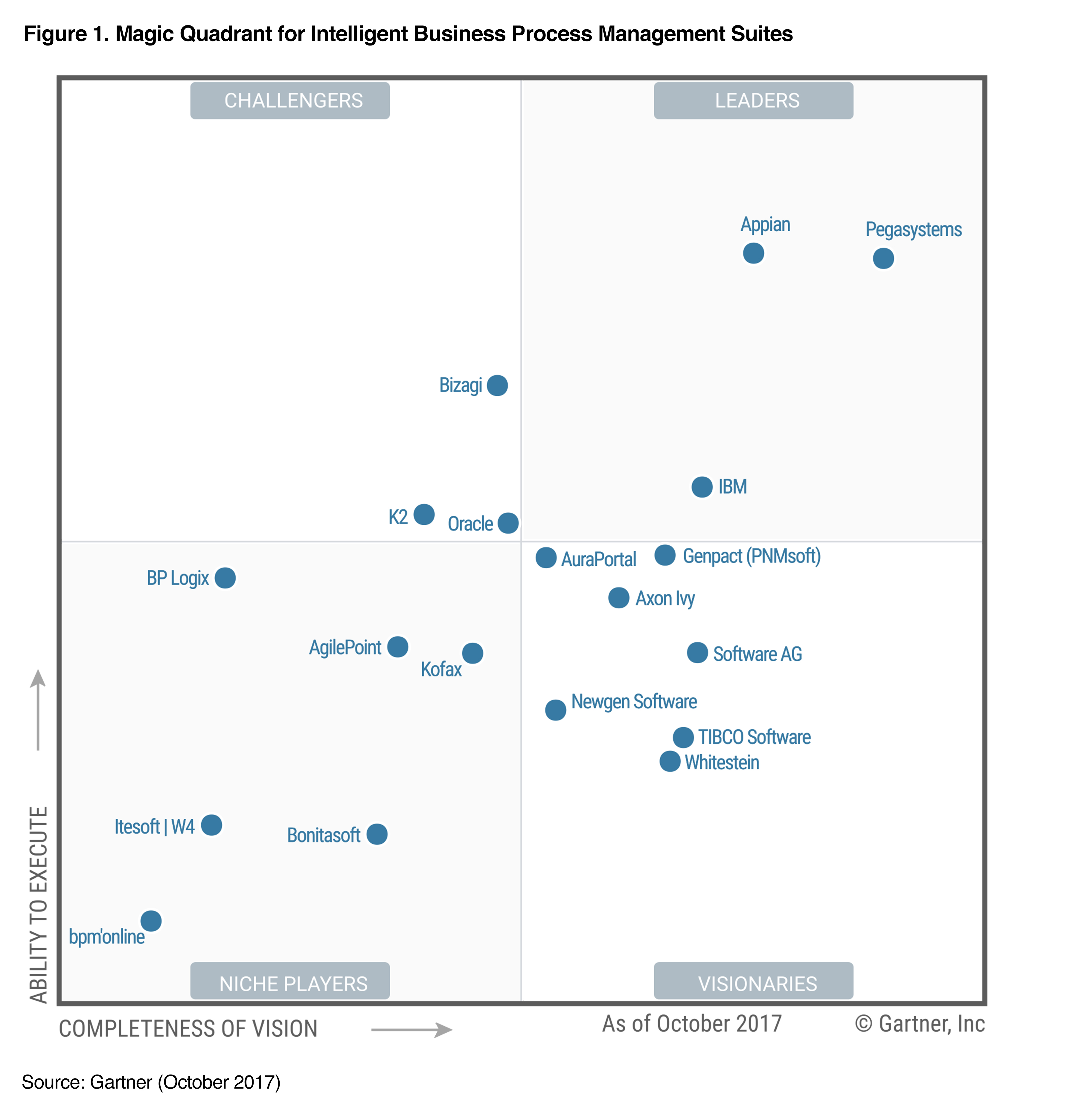 Bizagi Recognized As A Challenger In 2017 Magic Quadrant