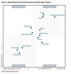 KnowBe4 positioned as a Leader in Gartner Magic Quadrant for Security Awareness Training