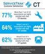 New IMV infographics Series Offers ServiceTrak™ Scores for Diagnostic Imaging Customer Satisfaction