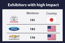 List of Top Exhibitors with High Impact at SEMA 2017