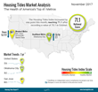 Housing Tides Index™ November 2017 – Strong Multi-family Construction Points to Continuing Softening of Rental Rates