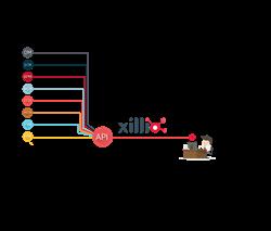 Xillio API for content integration