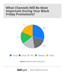 Important channels for Black Friday promotions