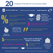 New HERO Report Identifies Keys to Successful Business and Community Health Collaboration