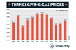 Highest Thanksgiving Gas Prices Since 2014 to Hit Motorists
