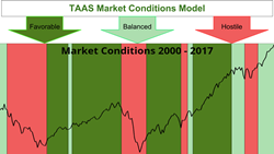 Tactical Asset Allocation Strategies Market Conditions Model