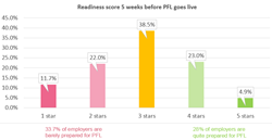 Paid Family Leave - employer readiness - ShelterPoint Study 11-17