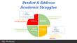 Cognitve Skills Drive Specific Academic Tasks