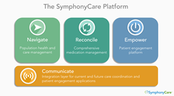 The SymphonyCare patient engagement platform