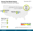 Housing Tides Index™ December 2017 - Job Gains Create Housing Demand, but Other Factors Limit Household Growth