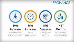 Improve workforce productivity