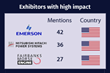 Emerson Registered the Greatest Impact at POWER-GEN International as per Fullintel's Media Impact Report