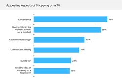 tv advertising t-commerce retail marketing commerce