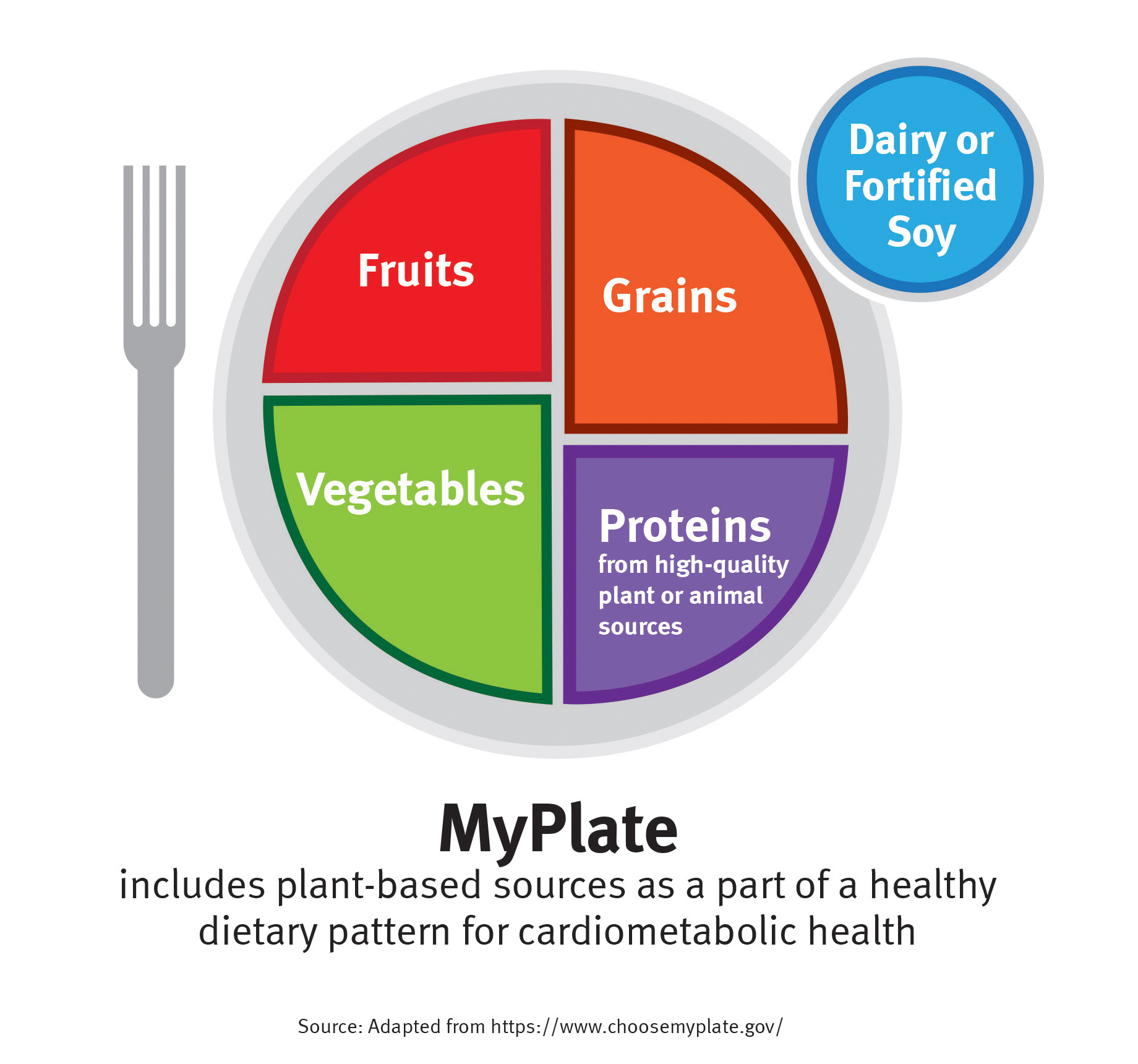 Dupont engages in investigation of the role of plant based sources media myplate pooptronica