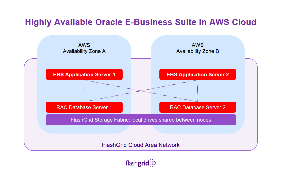 FlashGrid Enables High Availability for Oracle E-Business Suite in