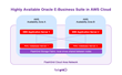 FlashGrid Reference Architecture for Highly Available Oracle E-Business Suite in AWS Cloud