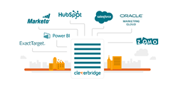 cleverbridge_Integration_Services