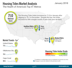 National Housing Tides Index™ Infographic - January 2018