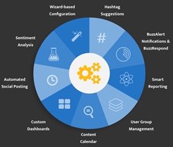 Buzzlogix Social Media Monitoring, Management & Engagement Smart Assistant