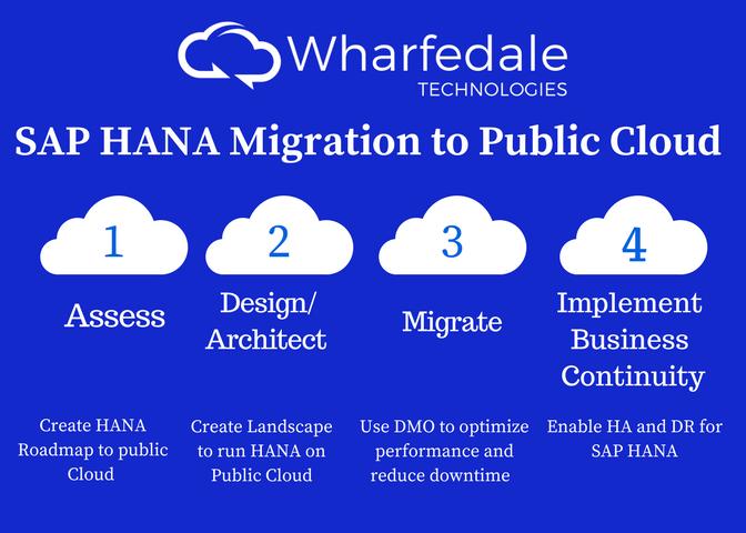 Wharfedale Announces Migration Service for SAP HANA® to