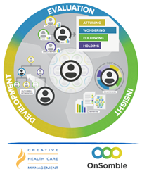 The Adaptive Learning Cycle for Evaluating and Improving Relational Competencies