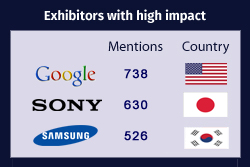 List of Top Exhibitors with High Impact at CES 2018