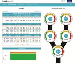 HME CLOUD Drive-Thru Enterprise Management System
