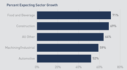 graph of expected sector growth