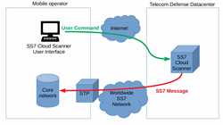 The Telecom Defense Limited Company Launches SS7 Cloud