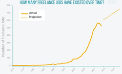 How many freelance jobs have existed over time?