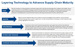 Layering Technology to Advance Supply Chain Capabilities
