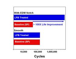 Fatigue Life Improvement of CFM56 Blades