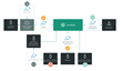 Creative Project Approval Process Sample Workflow