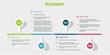 Buzzshow ICO Road Map