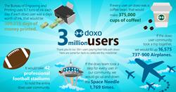 doxo 3 million users