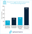 Lightspeed Systems Releases Report on Parents' Perceptions of YouTube Safety in Schools