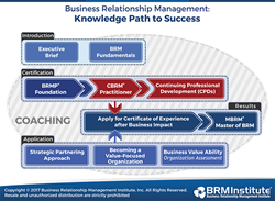 Business Relationship Management: Knowledge Path to Success