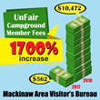 Infographic showing Mackinac Visitor's Bureau has unfairly increased Campground Membership Fees by 1700%
