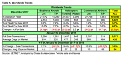 Table showing worldwide sales trends for 6 major market segments