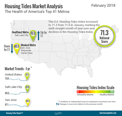 National Housing Tides Index™ Infographic - February 2018
