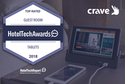 Crave Interactive named 2018's Top-Rated Guest Room Tablet Provider in the Hotel Tech Report Awards.