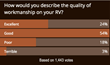 RV workmanship survey at RVtravel.com